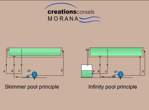 infinity pool construction